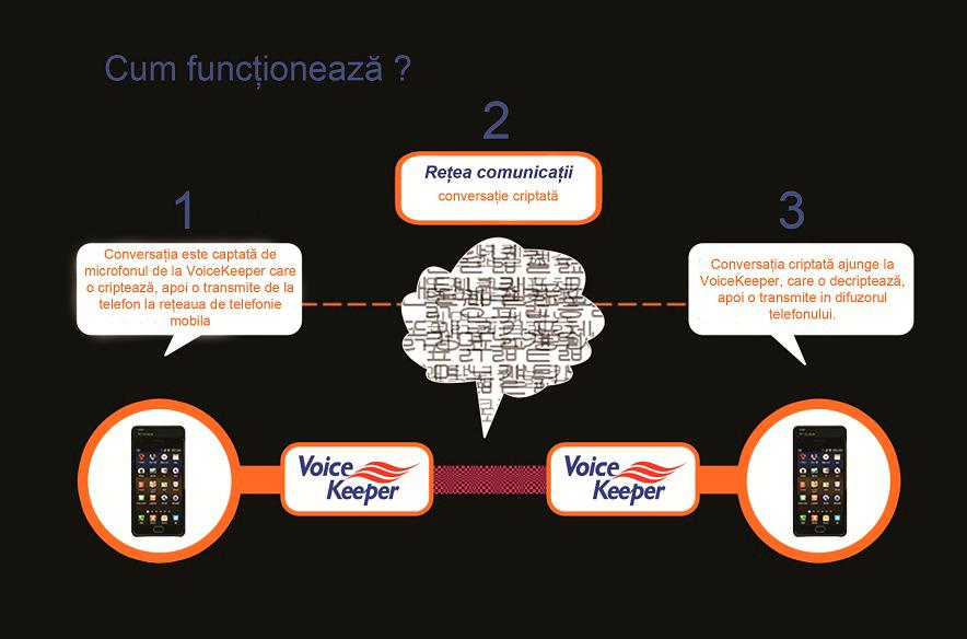 Dispozitiv criptare convorbiri telefonice VoiceKeeper FSM-GS2