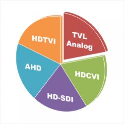 Tehnologiile AHD / HDCVI / HDTVI / HD-SDI